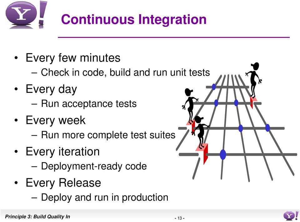 complete test suites Every iteration Deployment-ready code Every