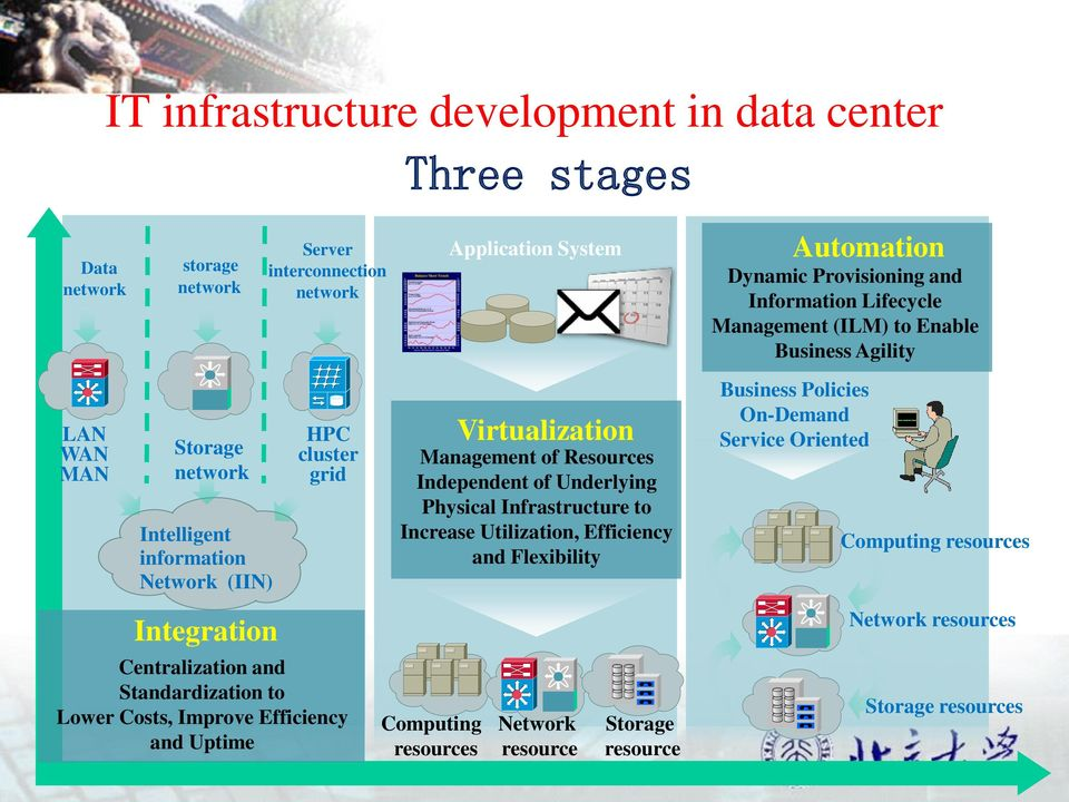 Management of Resources Independent of Underlying Physical Infrastructure to Increase Utilization, Efficiency and Flexibility Network resource Storage resource Automation