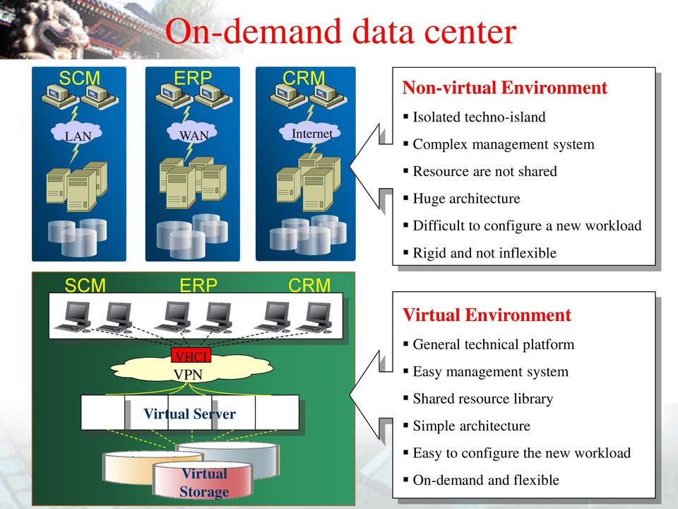not inflexible SCM ERP CRM Virtual Environment VHCI VPN General technical platform Easy management system Virtual