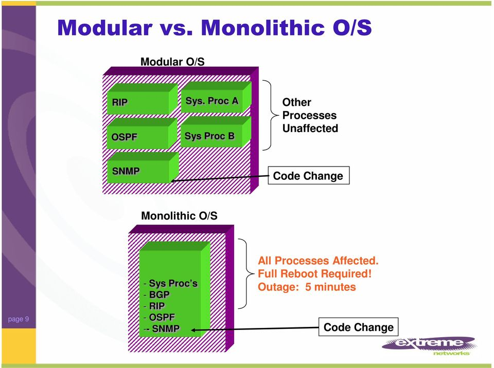 Change Monolithic O/S page 9 - Sys Proc s - BGP - RIP -