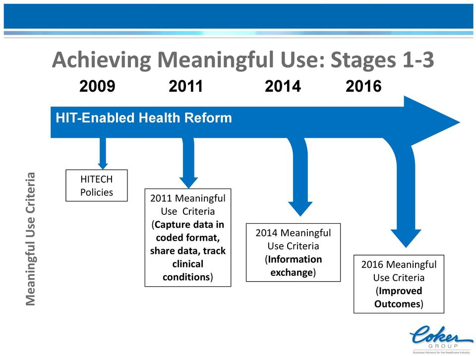 data in coded format, share data, track clinical conditions) 2014 Meaningful Use