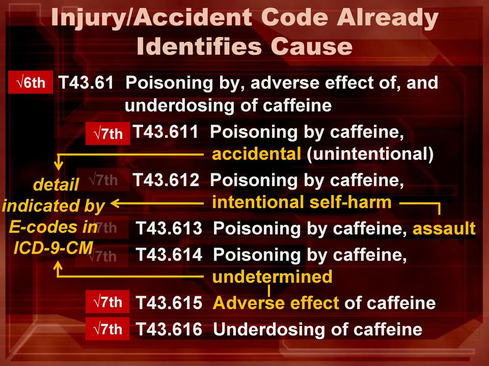 611 Poisoning by caffeine, accidental (unintentional) T43.