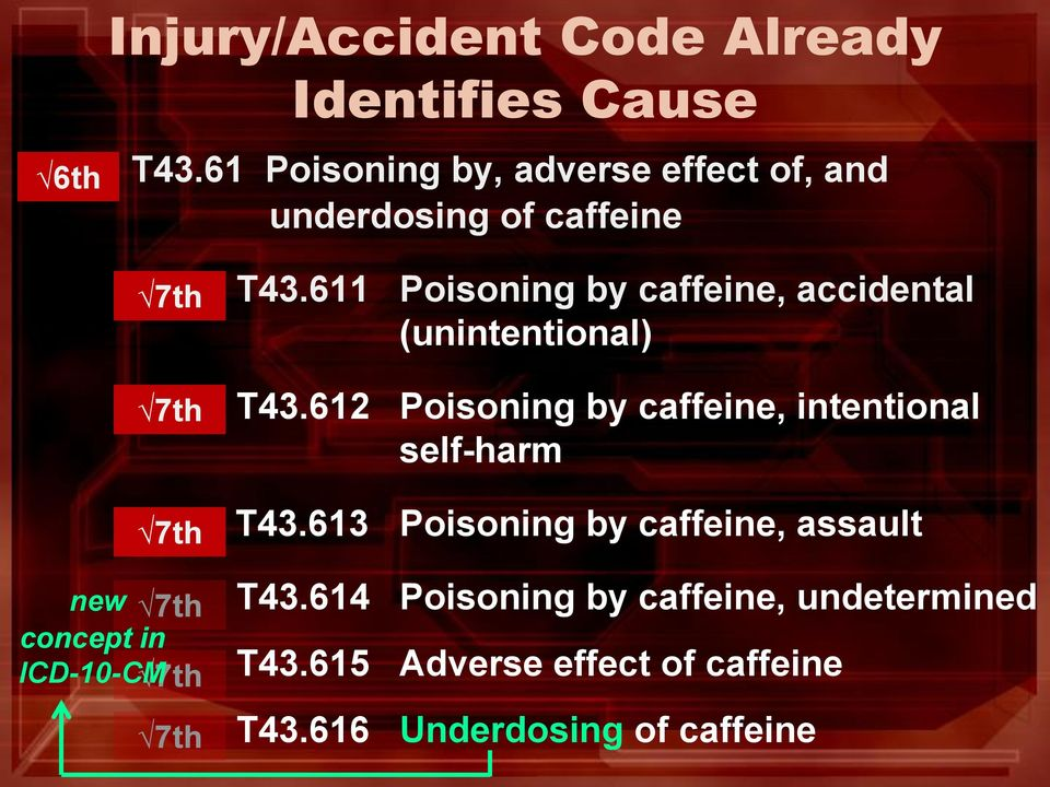 7th 7th T43.611 Poisoning by caffeine, accidental (unintentional) T43.