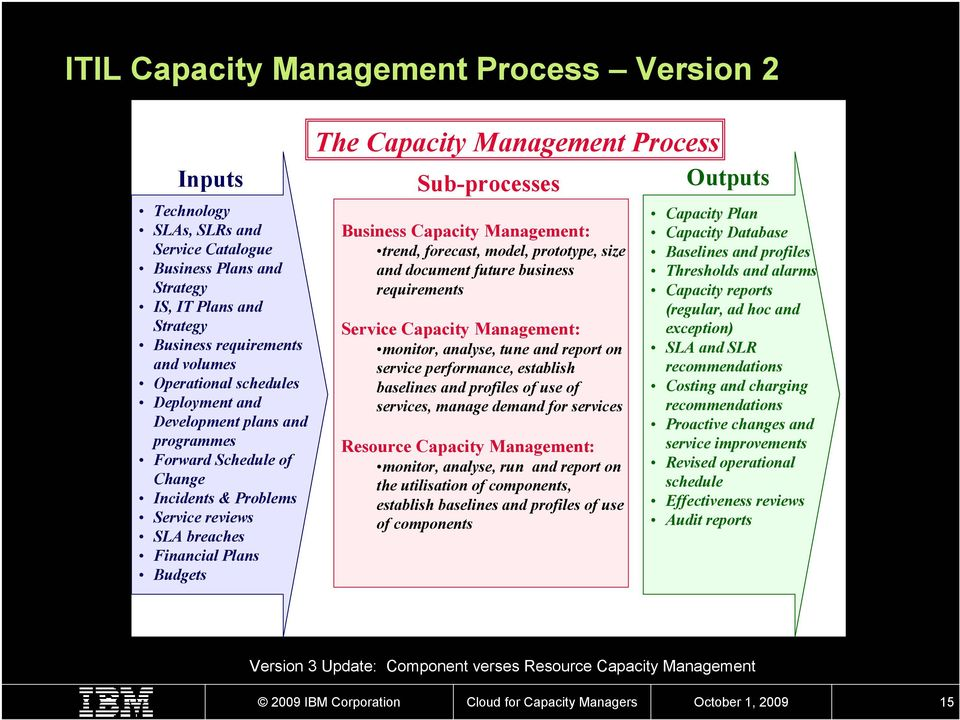 Plans Budgets Business Capacity Management: trend, forecast, model, prototype, size and document future business requirements Service Capacity Management: monitor, analyse, tune and report on service