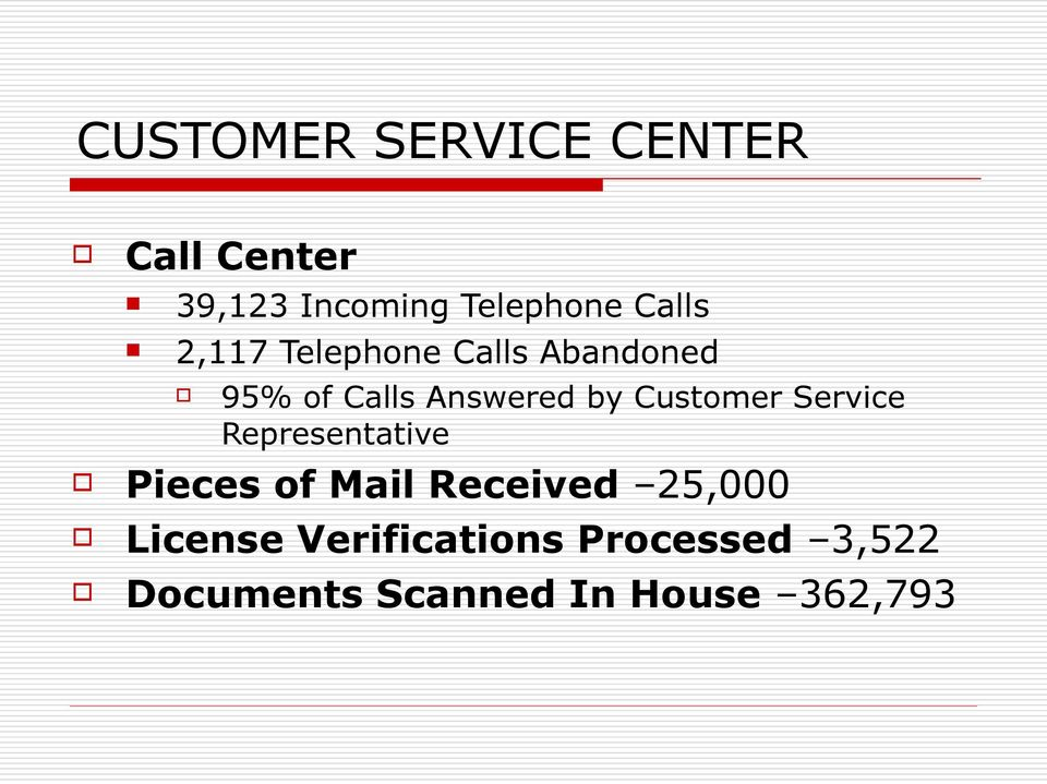 Customer Service Representative Pieces of Mail Received 25,000
