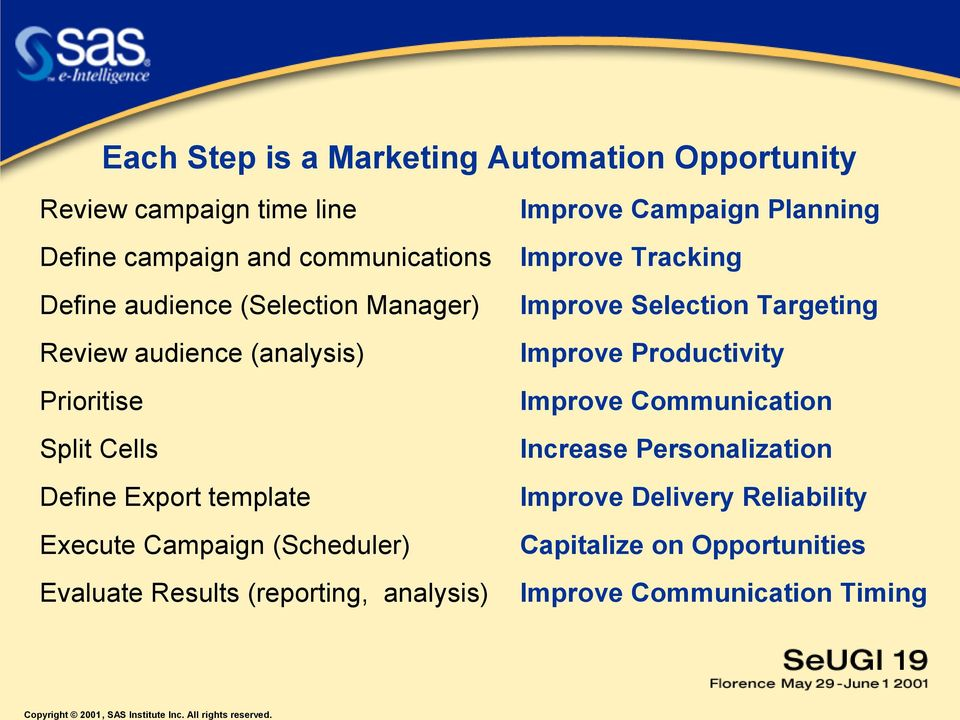 Evaluate Results (reporting, analysis) Improve Campaign Planning Improve Tracking Improve Selection Targeting Improve