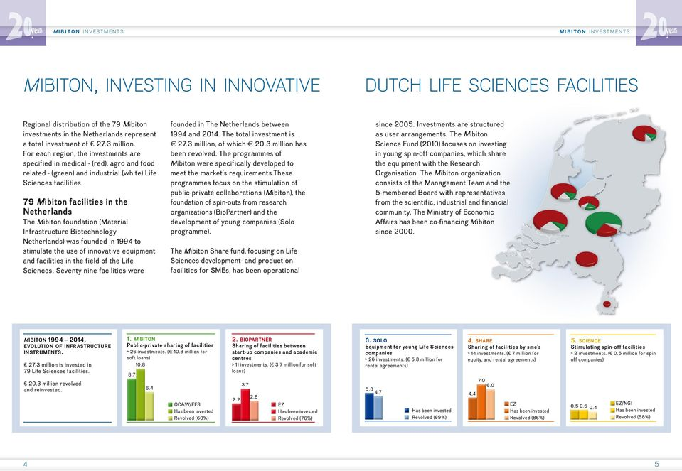 79 Mibiton facilities in the Netherlands The Mibiton foundation (Material Infrastructure Biotechnology Netherlands) was founded in 1994 to stimulate the use of innovative equipment and facilities in