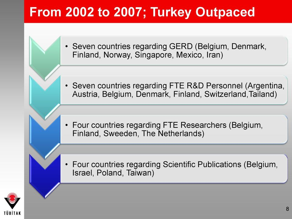 Denmark, Finland, Switzerland,Tailand) Four countries regarding FTE Researchers (Belgium, Finland,