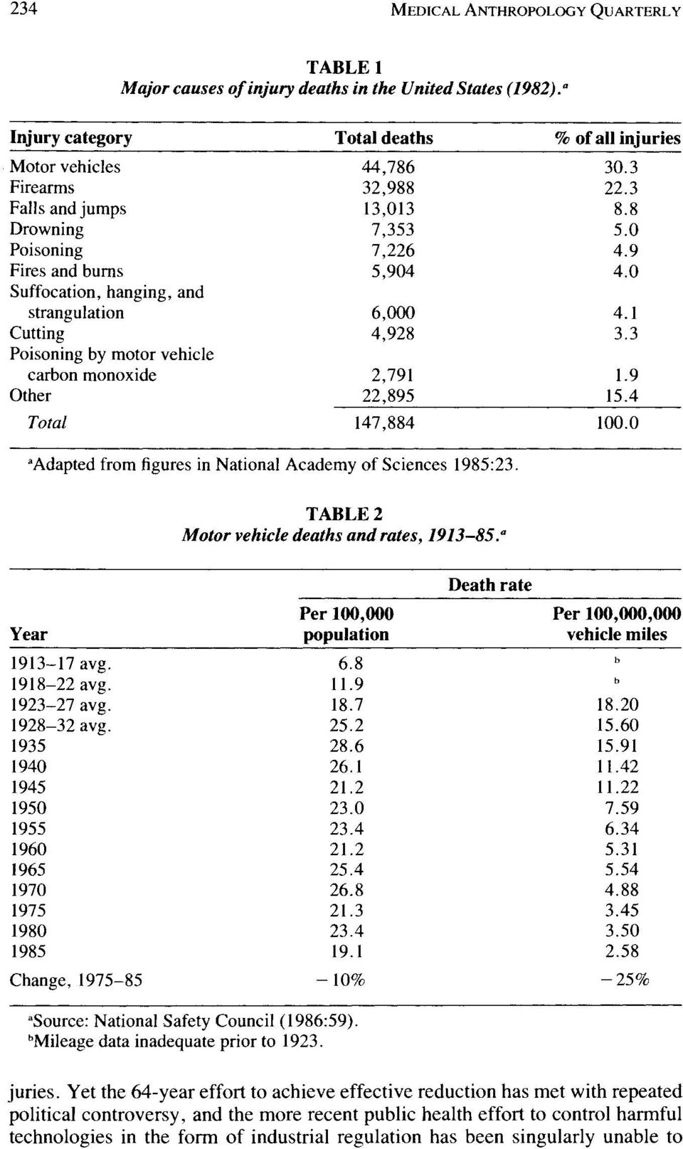 3 Poisoning by motor vehicle carbon monoxide 2,791 1.9 Other 22,895 15.4 Total 147,884 100.0 aadapted from figures in National Academy of Sciences 1985:23.