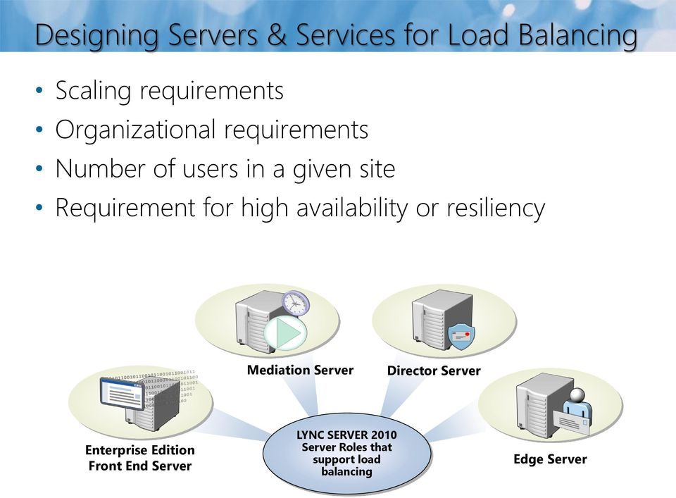 high availability or resiliency Mediation Server Director Server Enterprise