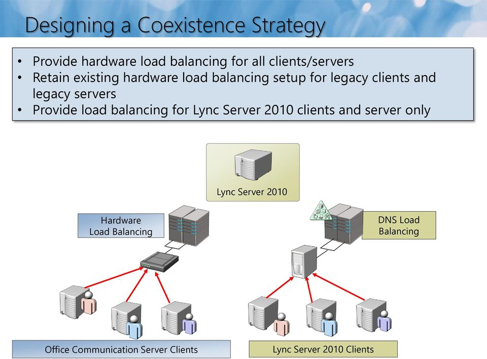 Provide load balancing for Lync Server 2010 clients and server only Lync Server 2010