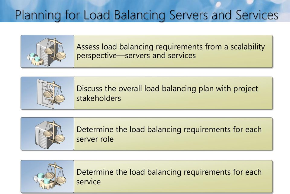 overall load balancing plan with project stakeholders Determine the load