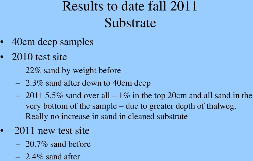 5% sand over all 1% in the top 20cm and all sand in the very bottom of the sample due