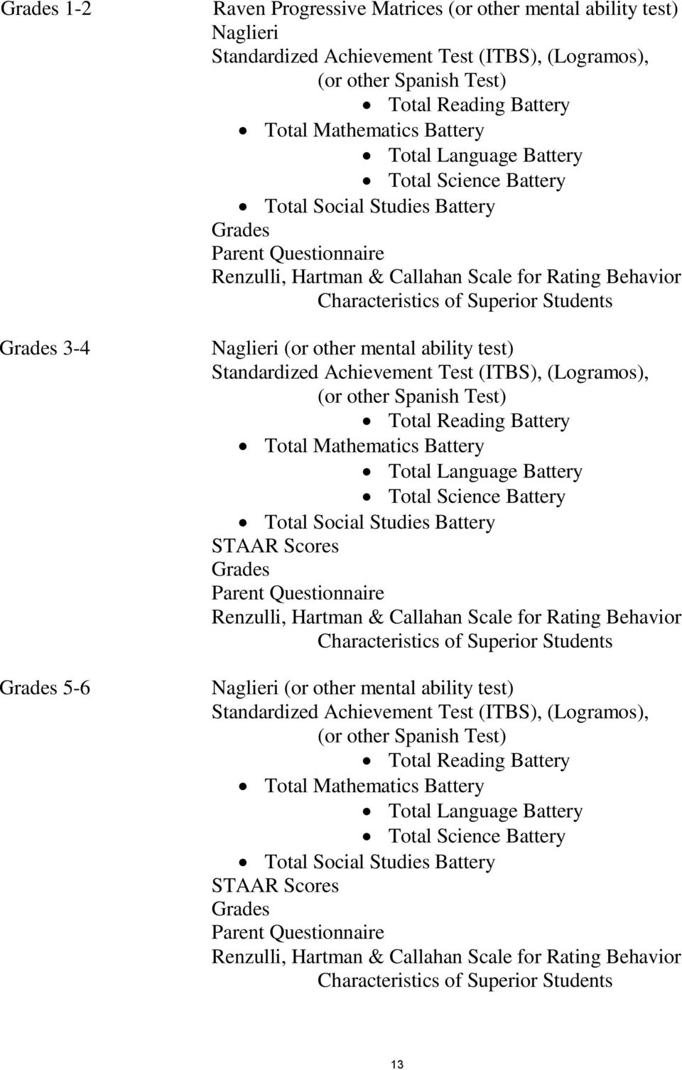 of Superior Students Naglieri (or other mental ability test) Standardized Achievement Test (ITBS), (Logramos), (or other Spanish Test) Total Reading Battery Total Mathematics Battery Total Language