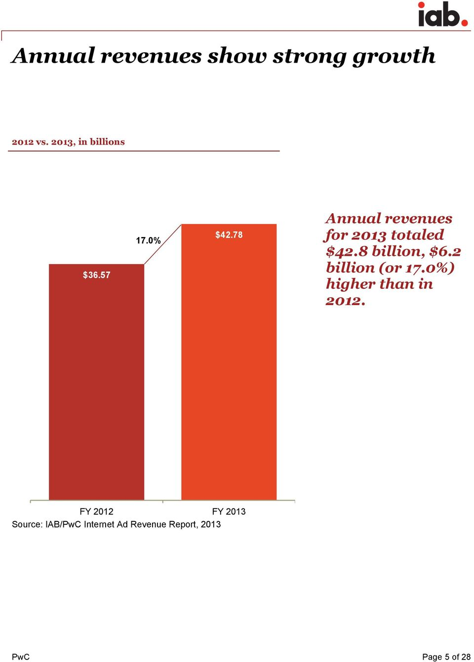 78 Annual revenues for 2013 totaled $42.8 billion, $6.