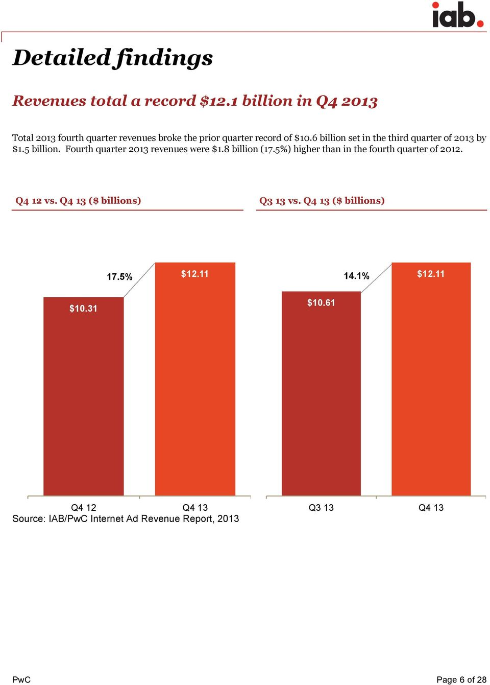 6 billion set in the third quarter of 2013 by $1.5 billion. Fourth quarter 2013 revenues were $1.8 billion (17.
