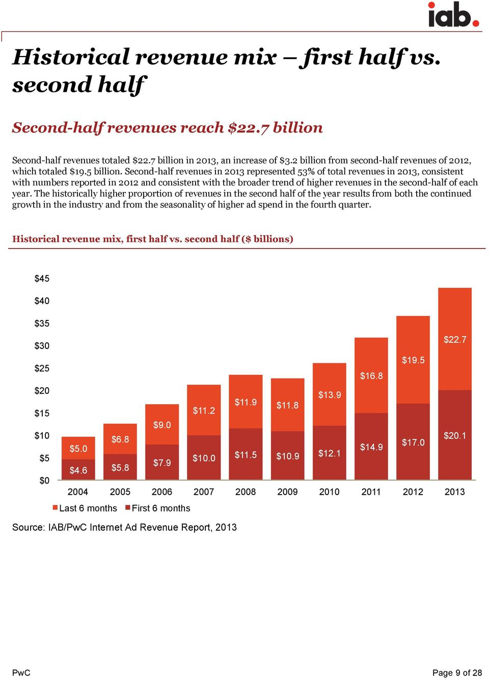 Second-half revenues in 2013 represented 53% of total revenues in 2013, consistent with numbers reported in 2012 and consistent with the broader trend of higher revenues in the second-half of each