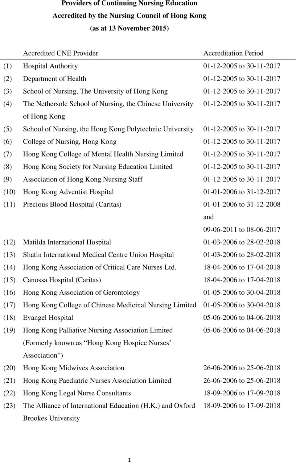 01-12-2005 to 30-11-2017 of Hong Kong (5) School of Nursing, the Hong Kong Polytechnic University 01-12-2005 to 30-11-2017 (6) College of Nursing, Hong Kong 01-12-2005 to 30-11-2017 (7) Hong Kong