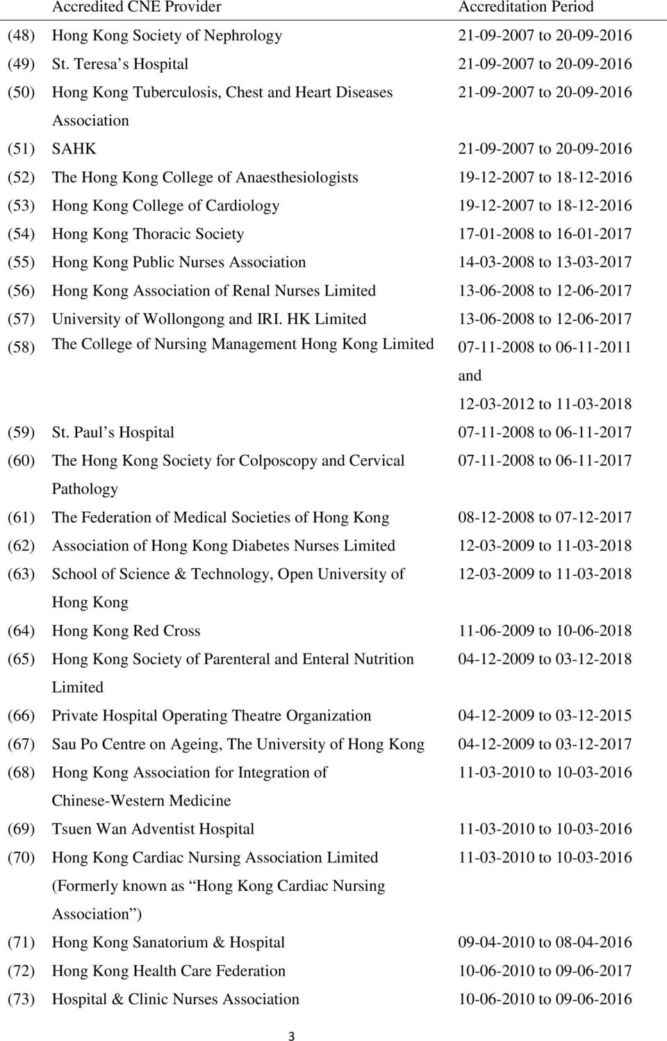 Anaesthesiologists 19-12-2007 to 18-12-2016 (53) Hong Kong College of Cardiology 19-12-2007 to 18-12-2016 (54) Hong Kong Thoracic Society 17-01-2008 to 16-01-2017 (55) Hong Kong Public Nurses