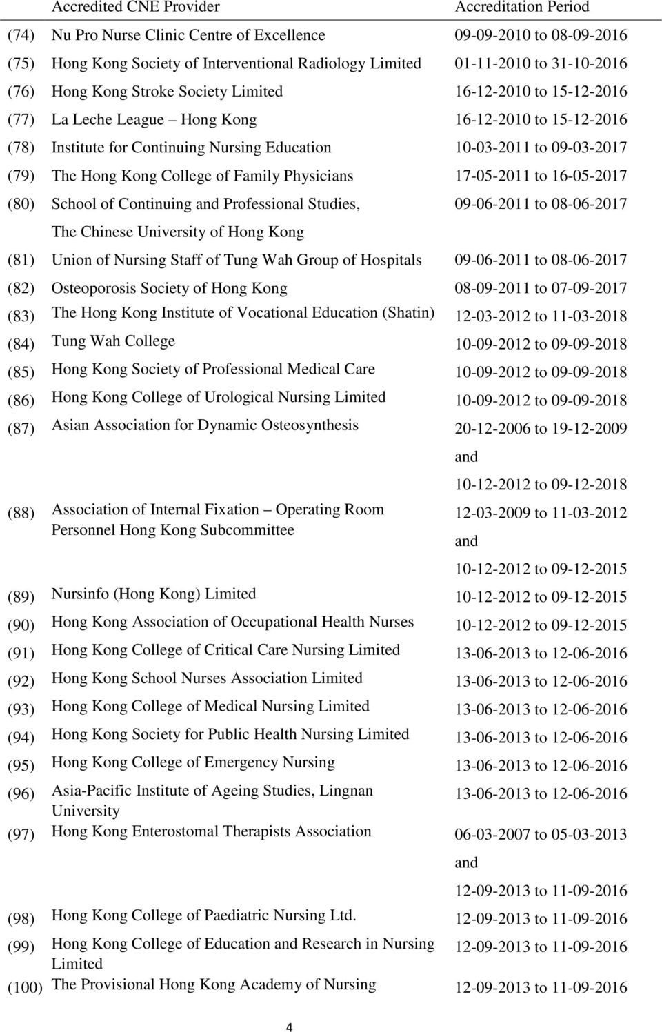 to 16-05-2017 (80) School of Continuing Professional Studies, 09-06-2011 to 08-06-2017 The Chinese University of Hong Kong (81) Union of Nursing Staff of Tung Wah Group of Hospitals 09-06-2011 to