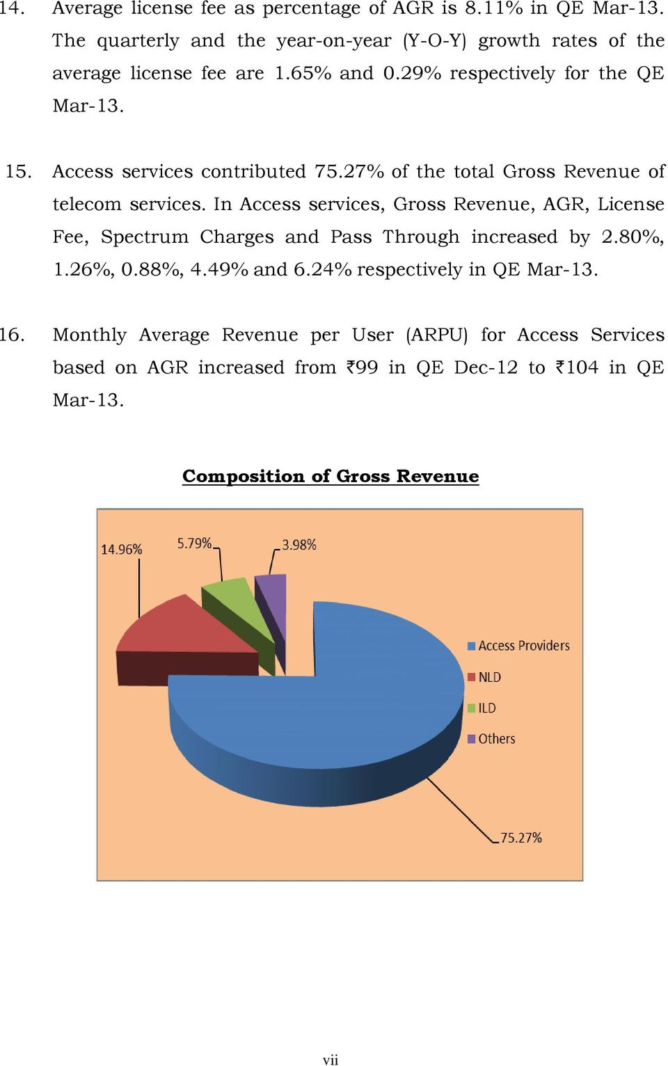 Access services contributed 75.27% of the total Gross Revenue of telecom services.