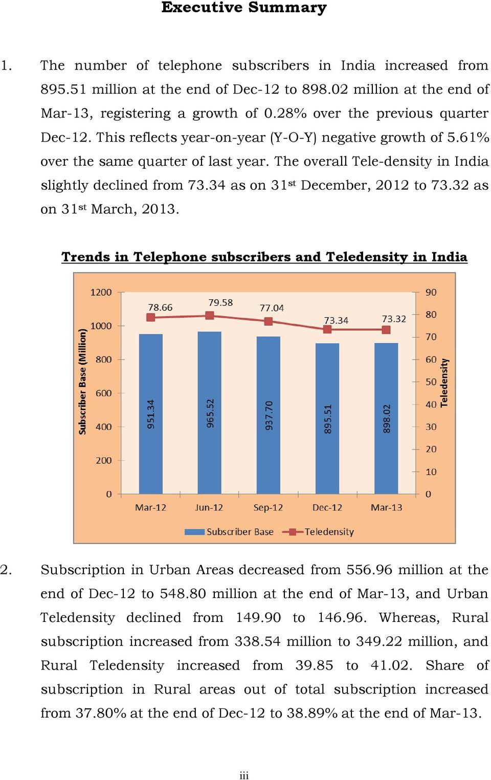 34 as on 31 st December, 2012 to 73.32 as on 31 st March, 2013. Trends in Telephone subscribers and Teledensity in India 2. Subscription in Urban Areas decreased from 556.