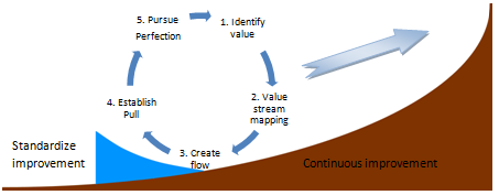 3.2.2 Continuous Improvement: The five step lean cycle With the origin of LM and TPS briefly described in the previous section we covered the question of What is Lean Manufacturing?