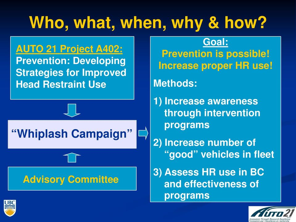 Whiplash Campaign Advisory Committee Goal: Prevention is possible! Increase proper HR use!