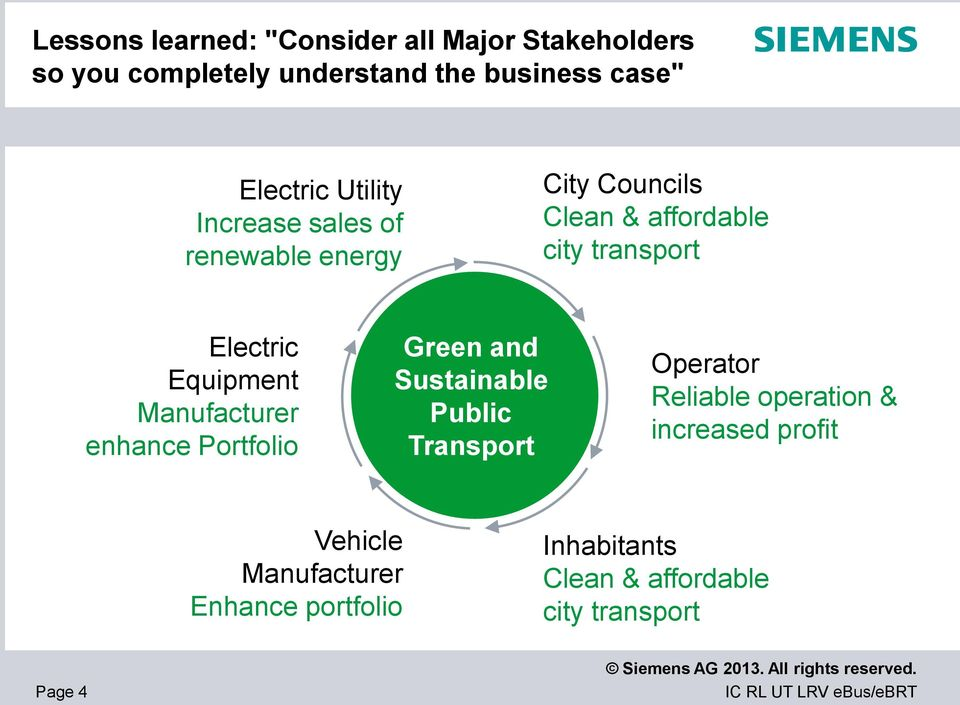 Equipment Manufacturer enhance Portfolio Green and Sustainable Public Transport Operator Reliable