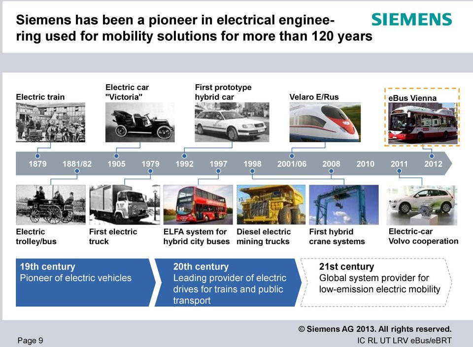 ELFA system for hybrid city buses Diesel electric mining trucks First hybrid crane systems Electric-car Volvo cooperation 19th century Pioneer of electric