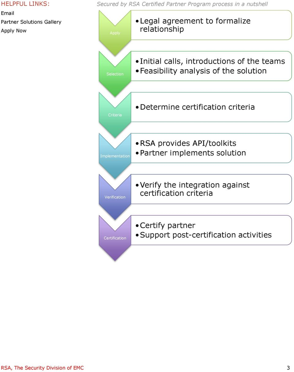 Determine certification criteria Implementation RSA provides API/toolkits Partner implements solution Verification Verify the