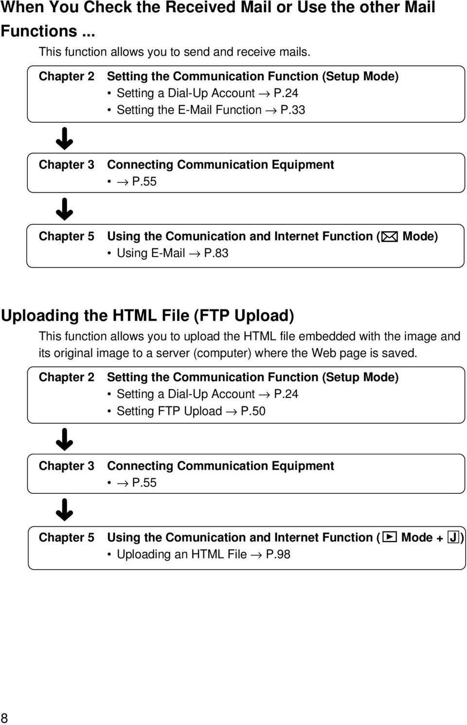 55 Chapter 5 Using the Comunication and Internet Function ( Mode) Using E-Mail P.