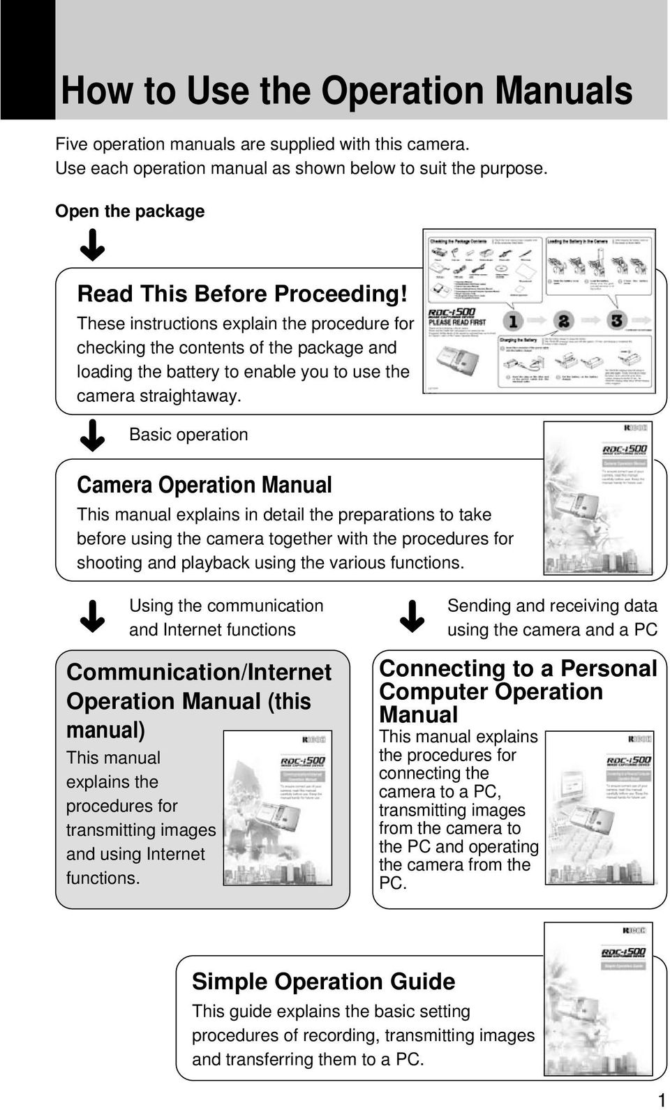 Basic operation Camera Operation Manual This manual explains in detail the preparations to take before using the camera together with the procedures for shooting and playback using the various