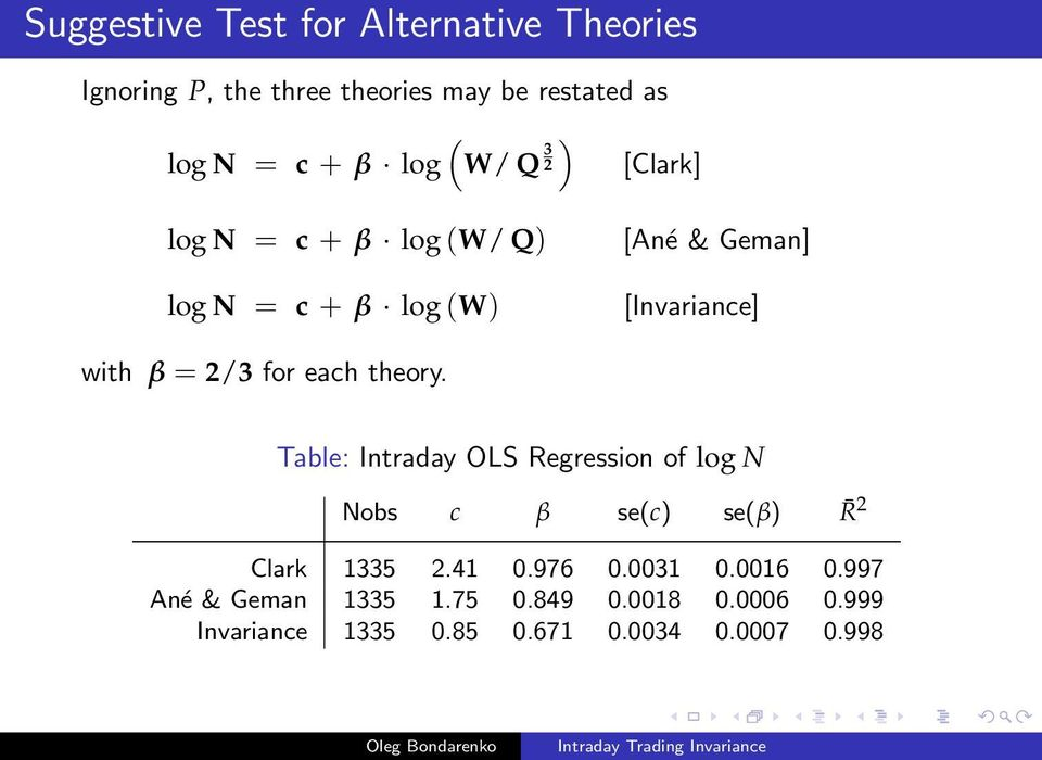 for each theory. Table: Intraday OLS Regression of log N Nobs c β se(c) se(β) R 2 Clark 1335 2.41 0.976 0.