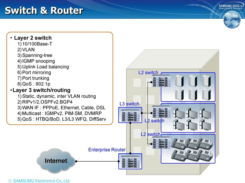 1p Layer 3 switch/routing 1)Static, dynamic, inter VLAN routing 2)RIPv1/2,OSPFv2,BGP4 3)WAN IF : PPPoE,