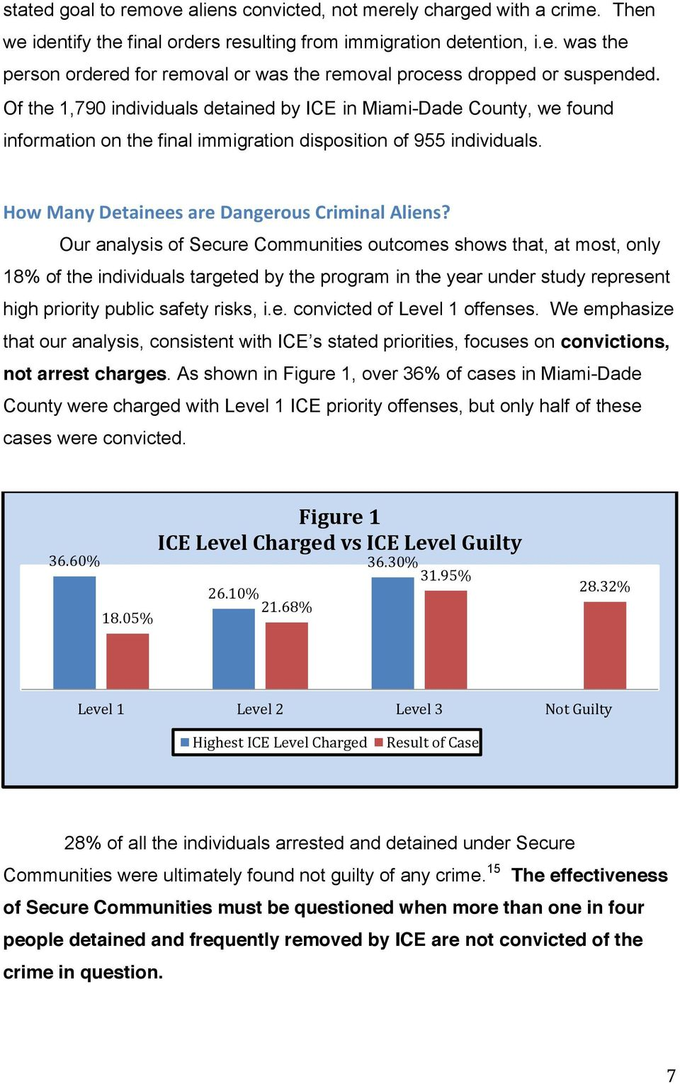 Our analysis of Secure Communities outcomes shows that, at most, only 18% of the individuals targeted by the program in the year under study represent high priority public safety risks, i.e. convicted of Level 1 offenses.