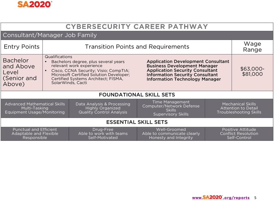 Manager Application Security Consultant Information Security Consultant Information Technology Manager Wage Range $63,000- $81,000 Advanced Mathematical Skills Multi-Tasking Equipment