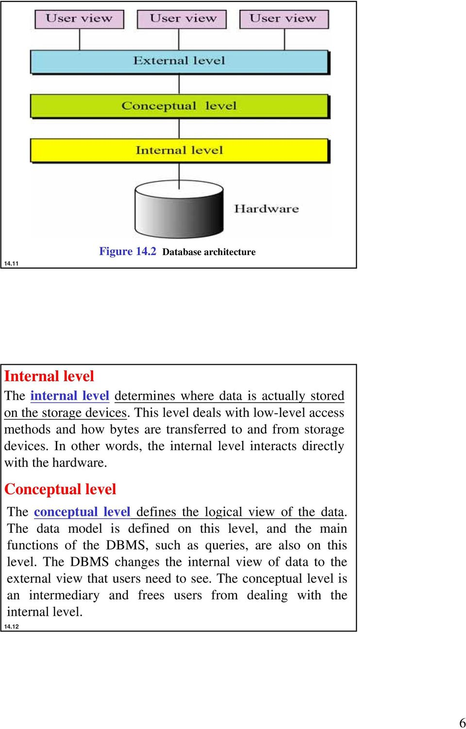 In other words, the internal level interacts directly with the hardware. Conceptual level The conceptual level defines the logical view of the data.