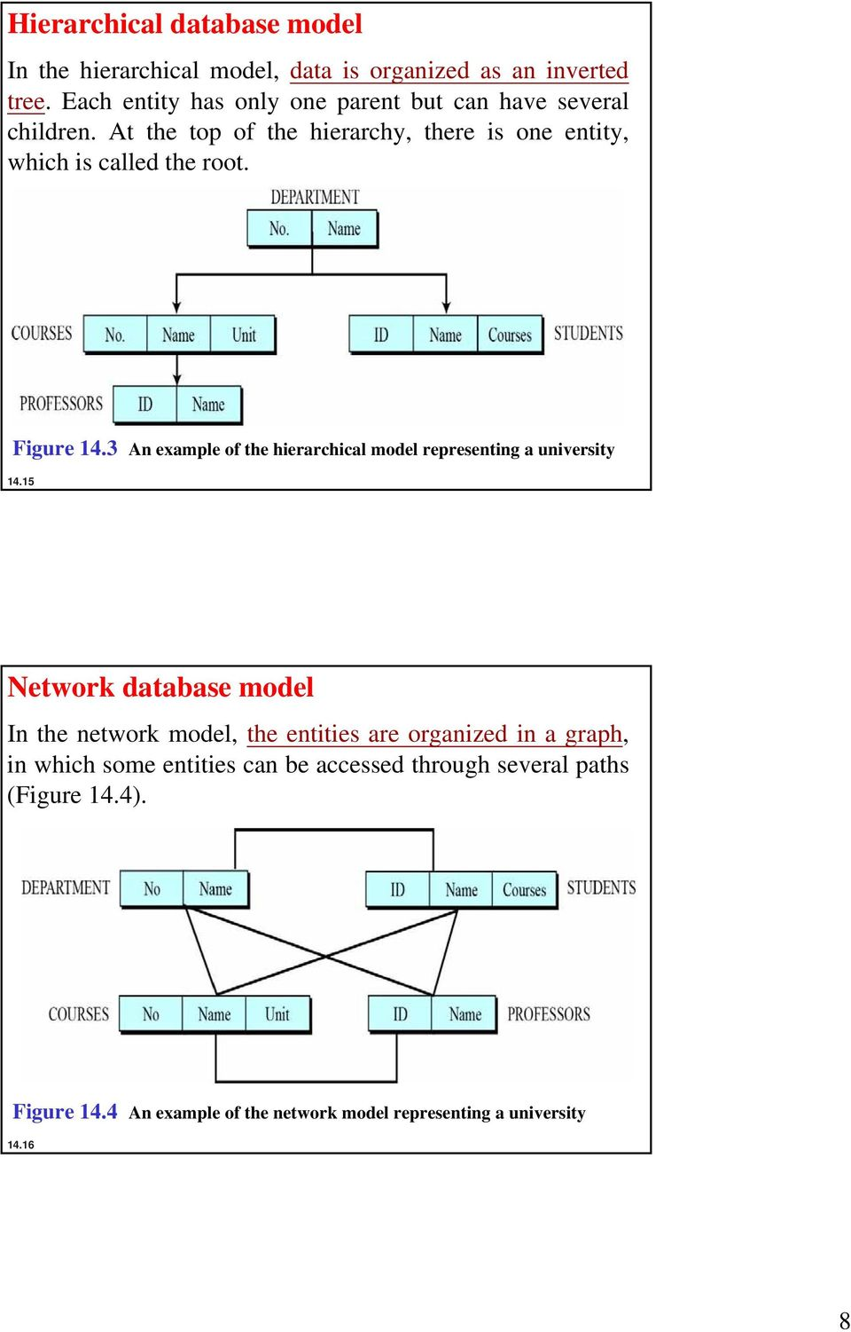 Figure 14.3 An example of the hierarchical model representing a university 14.
