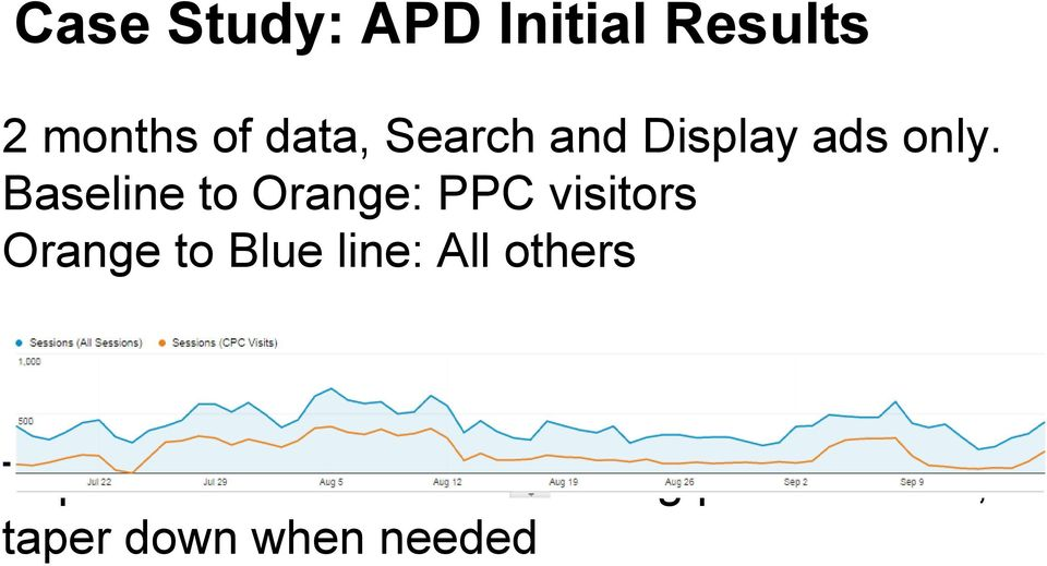 Baseline to Orange: PPC visitors Orange to Blue