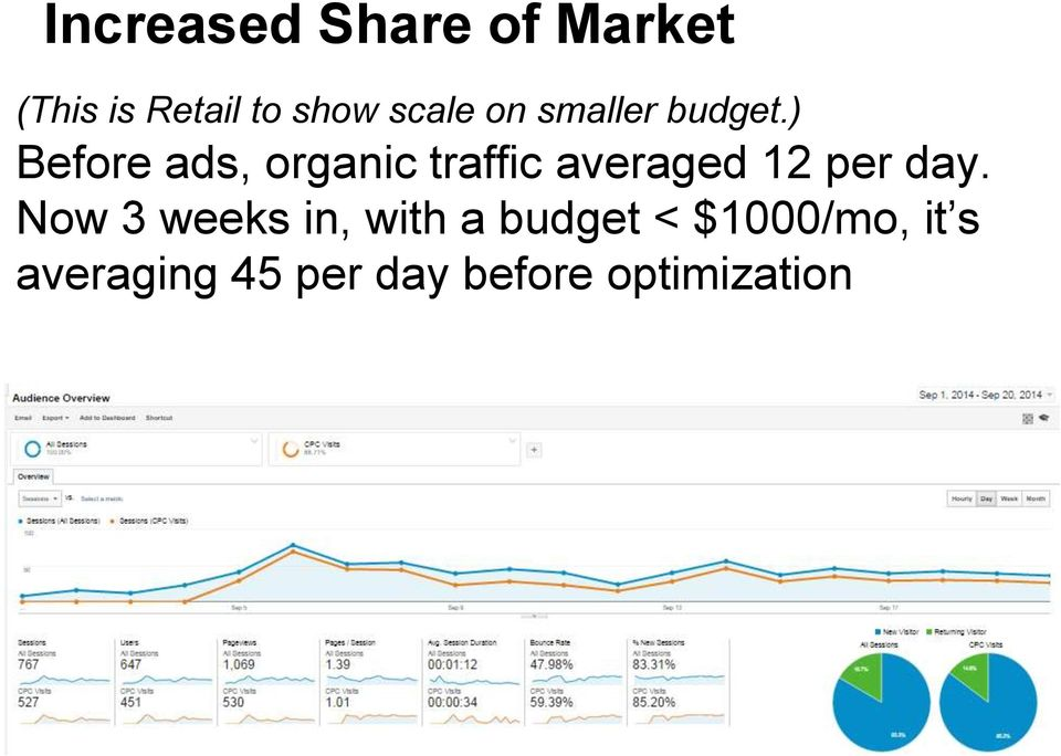 ) Before ads, organic traffic averaged 12 per day.