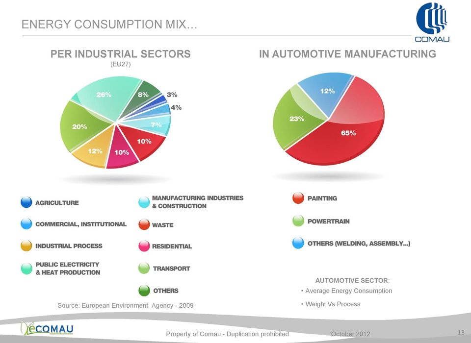 SECTOR: Average Energy Consumption Source: