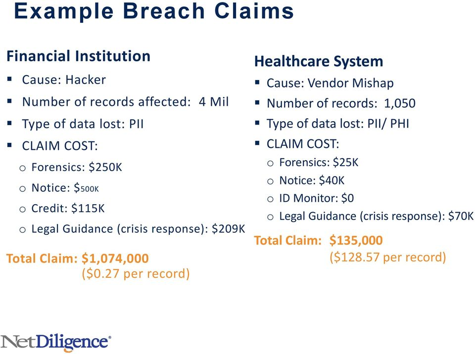 ($0.27 per record) Healthcare System Cause: Vendor Mishap Number of records: 1,050 Type of data lost: PII/ PHI CLAIM COST: o