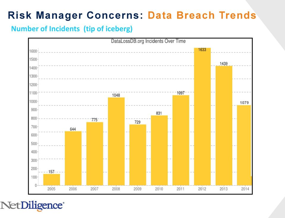 Breach Trends Number