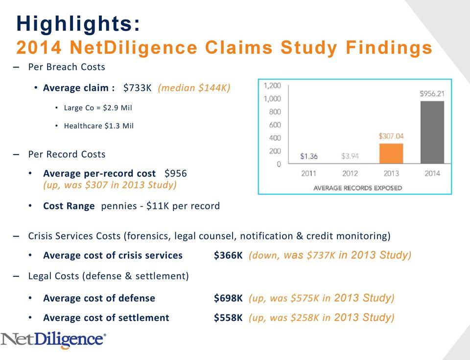 (forensics, legal counsel, notification & credit monitoring) Average cost of crisis services $366K (down, was $737K in 2013 Study) Legal