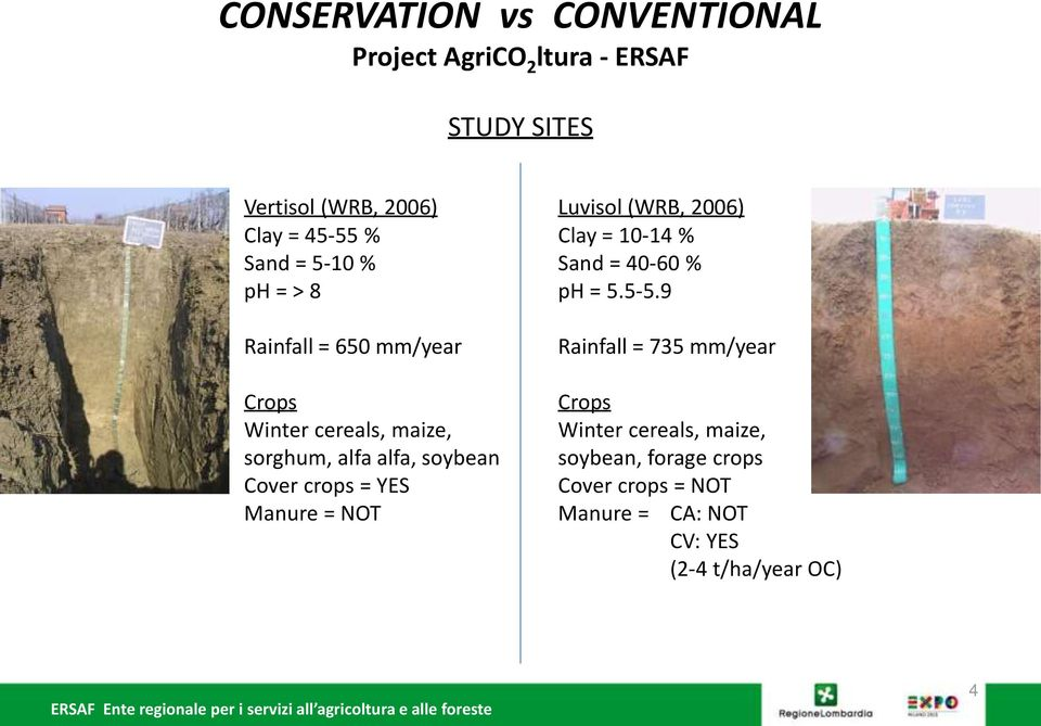 crops = YES Manure = NOT Luvisol (WRB, 2006) Clay = 10-14 % Sand = 40-60 % ph = 5.5-5.