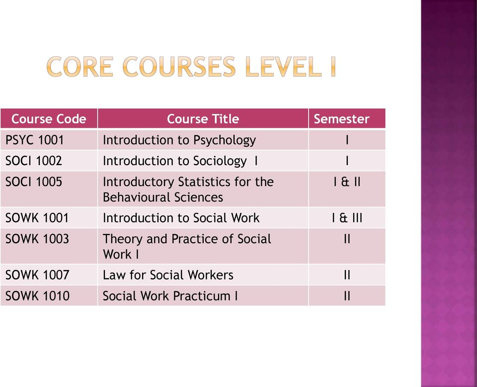 Sciences I & II SOWK 1001 Introduction to Social Work I & III SOWK 1003 Theory and