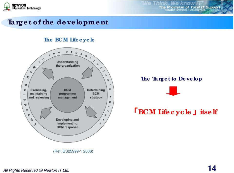 Lifecycle itself (Ref: BS25999-2006)