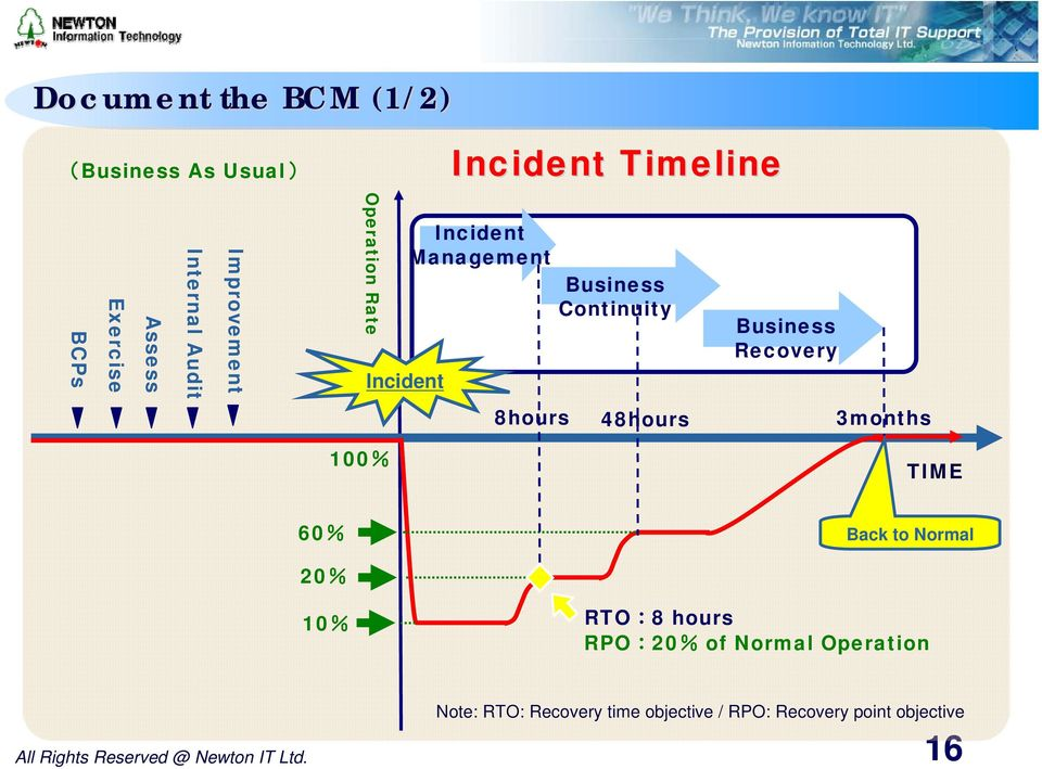 8hours 48hours 3months 00% TIME 60% Back to Normal 20% 0% RTO:8 hours RPO:20% of Normal Operation