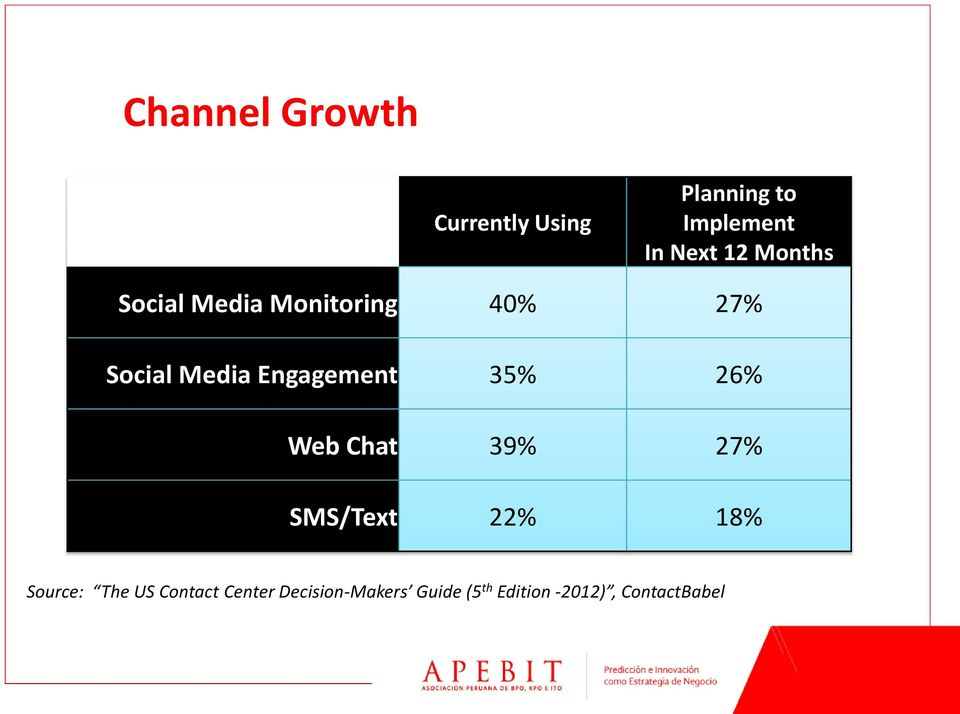 Media Engagement 35% 26% Web Chat 39% 27% SMS/Text 22% 18% Source: